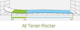 All_Terain_Rocker